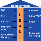 Lean Management Training